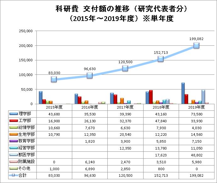 科研費採択金額推移(2015-2019)