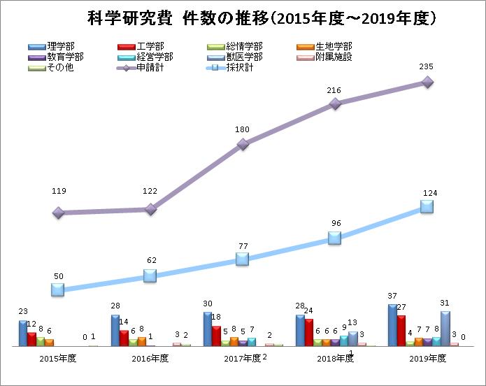科研費申請、採択件数推移(2015-2019)
