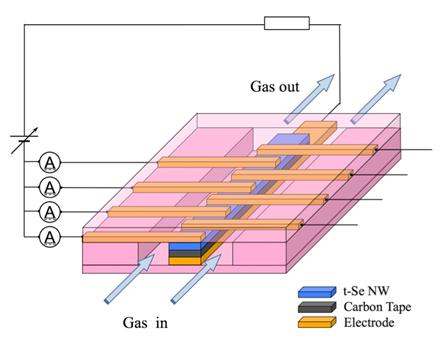 アレイ型ガスセンサーの構成