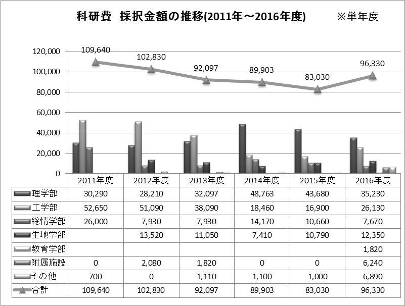 科研費金額2011~2016