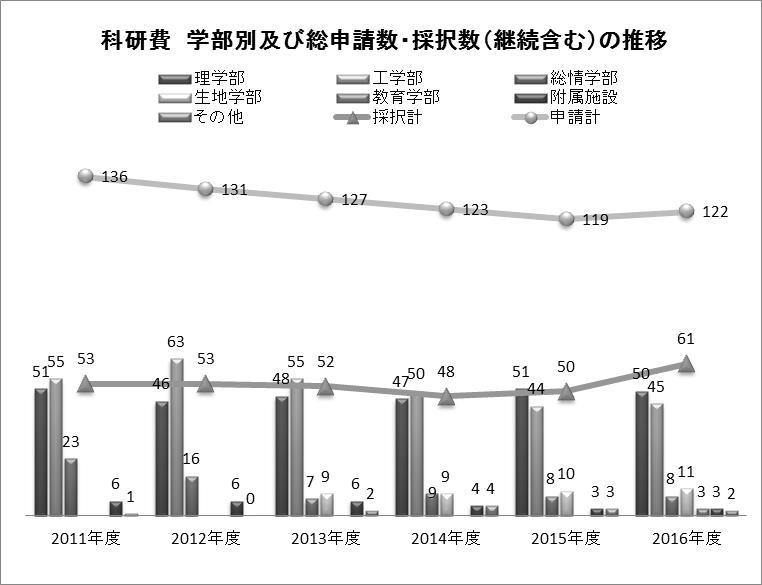 科研費申請採択2011~2016