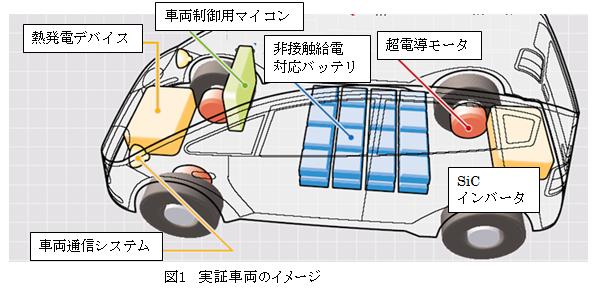 実証車両のイメージ